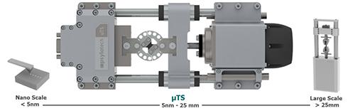 愛發公司即日起代理美國Psylotech 公司的微型萬能材料試驗與量測系統