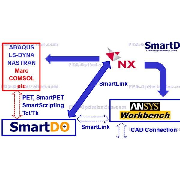 智能最佳化分析SmartDO