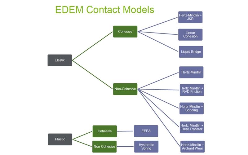 顆粒力學  EDEM